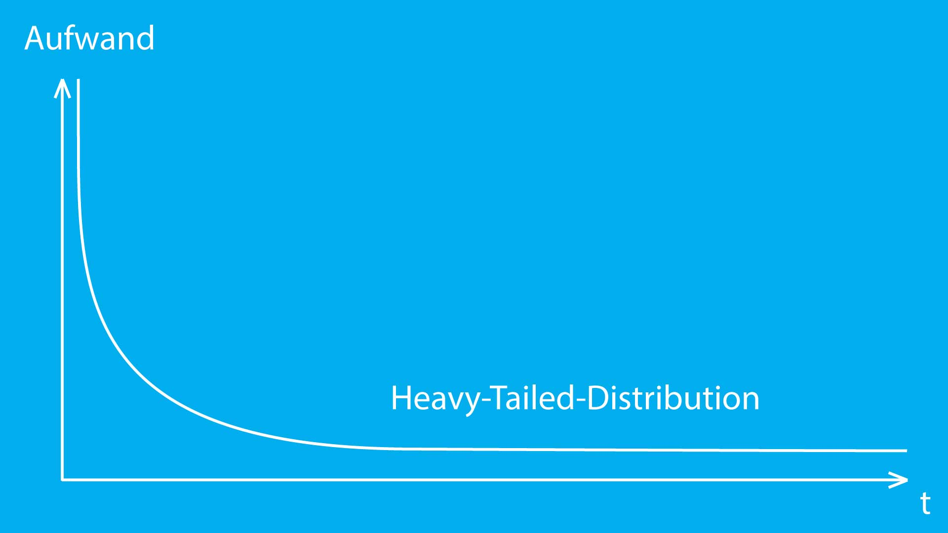 Diagramm of a Heavy Tailed Distribution